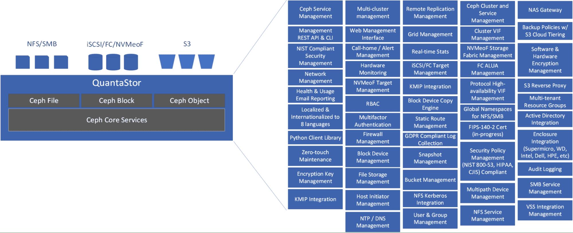 QuantaStor 的内部组件